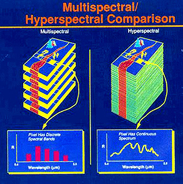 MultispectralComparedToHyperspectral